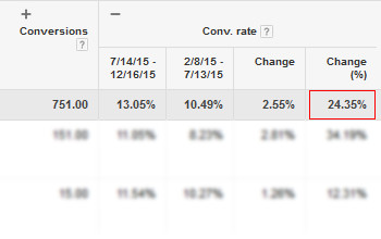 24.35% Google AdWords Lead Capture Conversion Rate Increase
