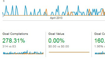 278.31% Lead Capture Conversion Rate Increase