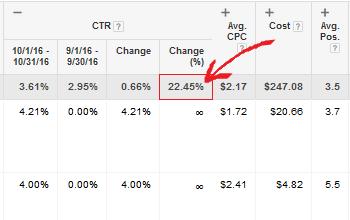 Quick ad changes help customer yeild $2800 in new revenue